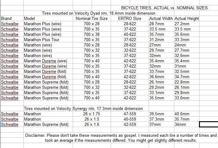 Tire Chart Size Comparison >> Bicycle: Bicycle Tire Sizes Explained